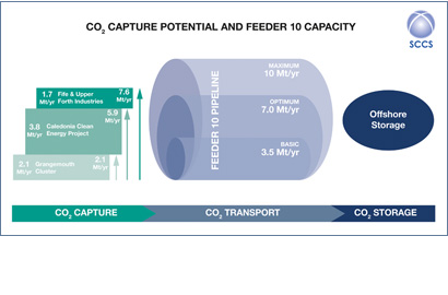 Reducing the costs of climate action through CCS